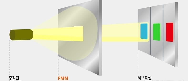 한화솔루션, 고부가 소재 사업 강화…OLED 핵심 기술 국산화 나서